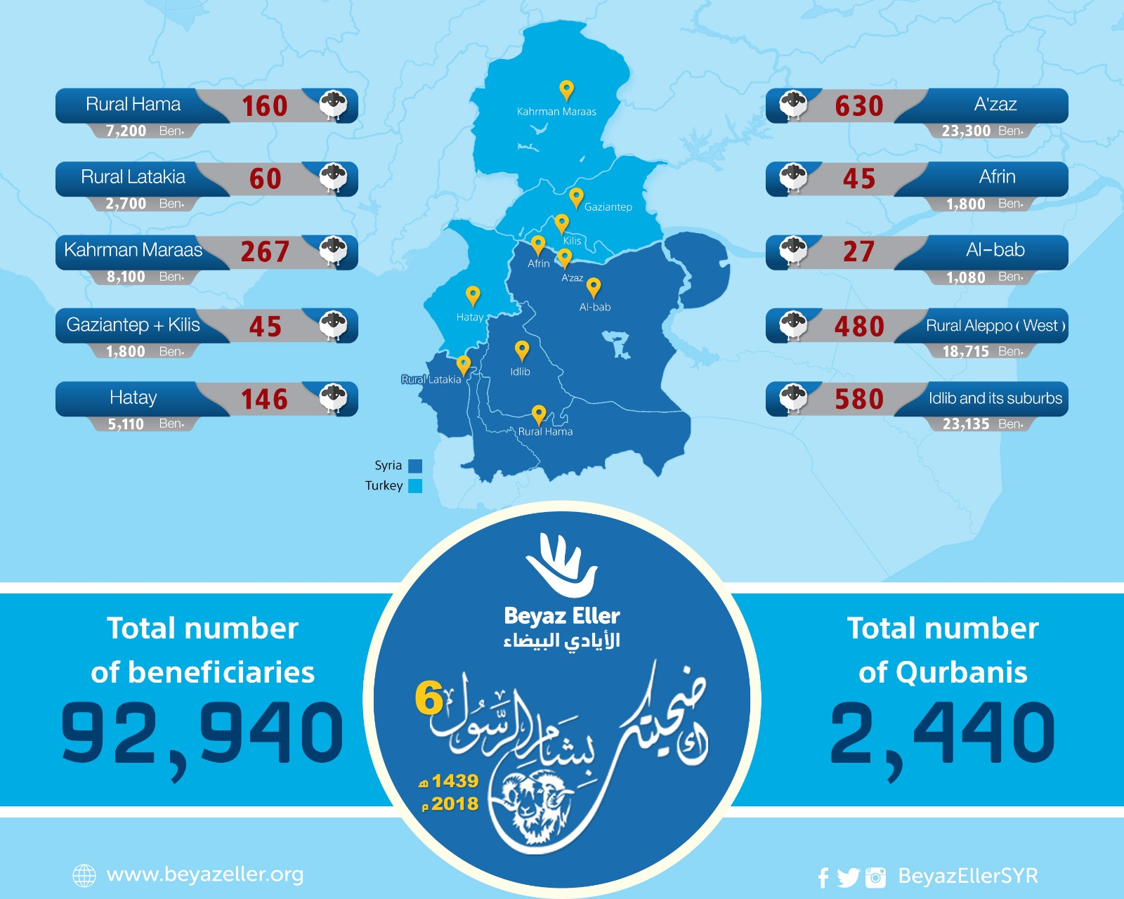 Qurbani Report